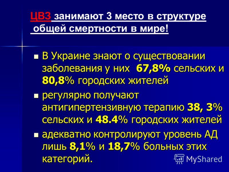 В Украине знают о существовании заболевания у них 67,8% сельских и 80,8% городских жителей В Украине знают о существовании заболевания у них 67,8% сельских и 80,8% городских жителей регулярно получают антигипертензивную терапию 38, 3% сельских и 48.4