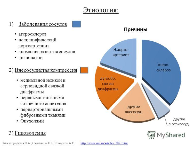 Диффузный атеросклероз артерий шеи