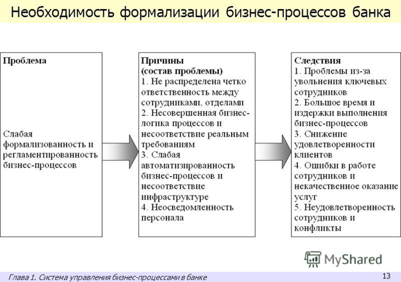 13 Необходимость формализации бизнес-процессов банка Глава 1. Система управления бизнес-процессами в банке