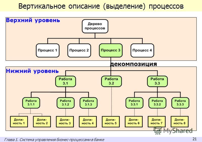 21 Вертикальное описание (выделение) процессов Верхний уровень Нижний уровень декомпозиция Глава 1. Система управления бизнес-процессами в банке