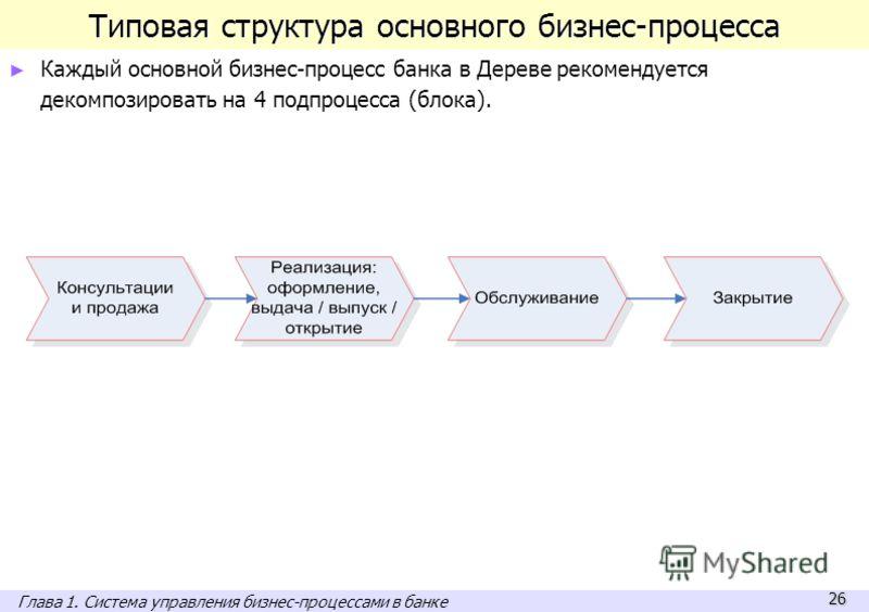 26 Типовая структура основного бизнес-процесса Каждый основной бизнес-процесс банка в Дереве рекомендуется декомпозировать на 4 подпроцесса (блока). Глава 1. Система управления бизнес-процессами в банке