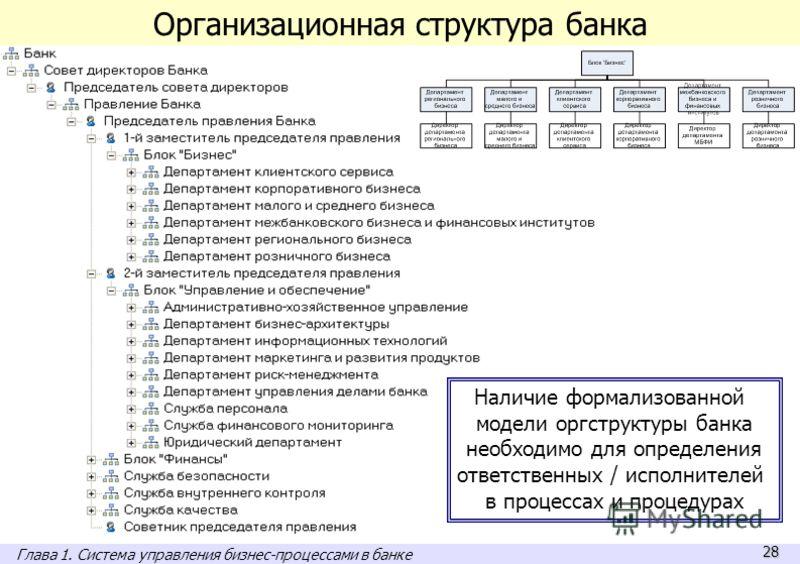 28 Организационная структура банка Наличие формализованной модели оргструктуры банка необходимо для определения ответственных / исполнителей в процессах и процедурах Глава 1. Система управления бизнес-процессами в банке