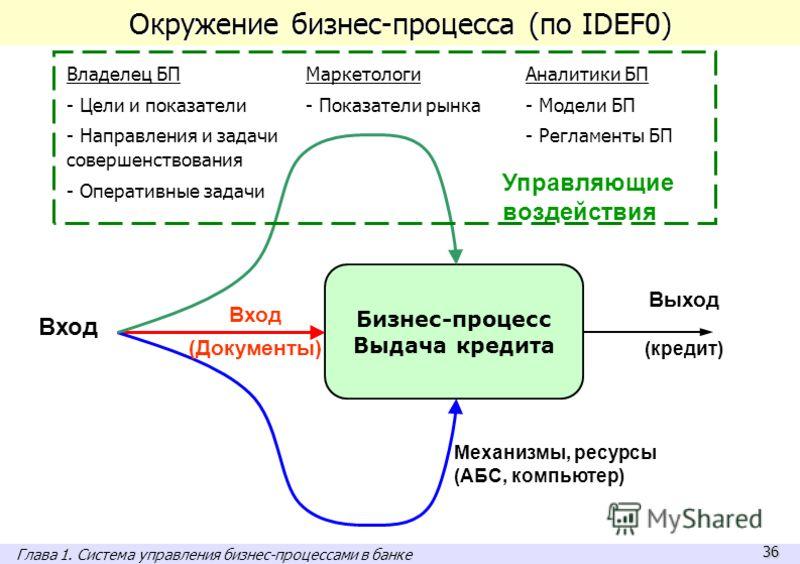 36 Окружение бизнес-процесса (по IDEF0) A1 Механизмы, ресурсы (АБС, компьютер) Управляющие воздействия Выход (кредит) Вход Бизнес-процесс Выдача кредита Вход (Документы) Владелец БП - Цели и показатели - Направления и задачи совершенствования - Опера