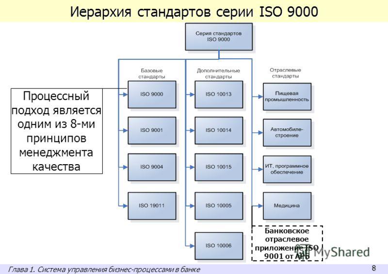 8 Иерархия стандартов серии ISO 9000 Процессный подход является одним из 8-ми принципов менеджмента качества Банковское отраслевое приложение ISO 9001 от АРБ Глава 1. Система управления бизнес-процессами в банке