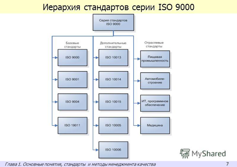 7 Иерархия стандартов серии ISO 9000 Глава 1. Основные понятия, стандарты и методы менеджмента качества