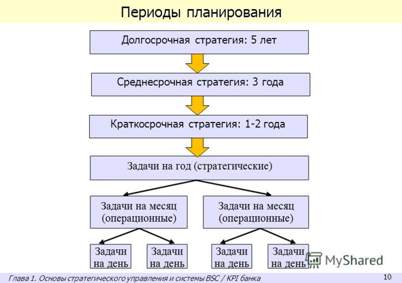 10 Периоды планирования Долгосрочная стратегия: 5 лет Среднесрочная стратегия: 3 года Краткосрочная стратегия: 1-2 года Глава 1. Основы стратегического управления и системы BSC / KPI банка