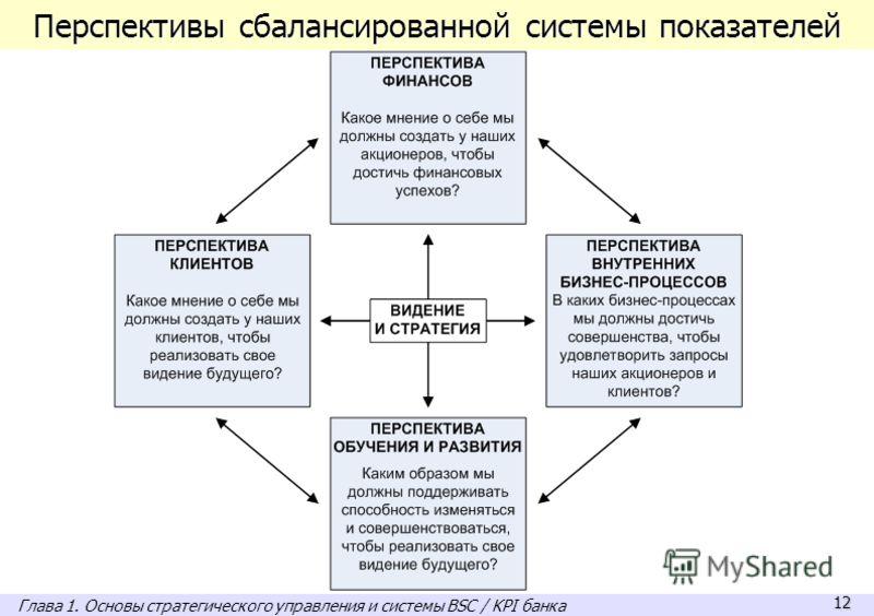 12 Перспективы сбалансированной системы показателей Глава 1. Основы стратегического управления и системы BSC / KPI банка
