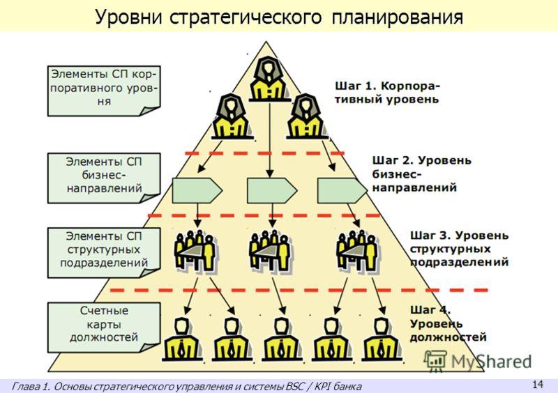 14 Уровни стратегического планирования Глава 1. Основы стратегического управления и системы BSC / KPI банка