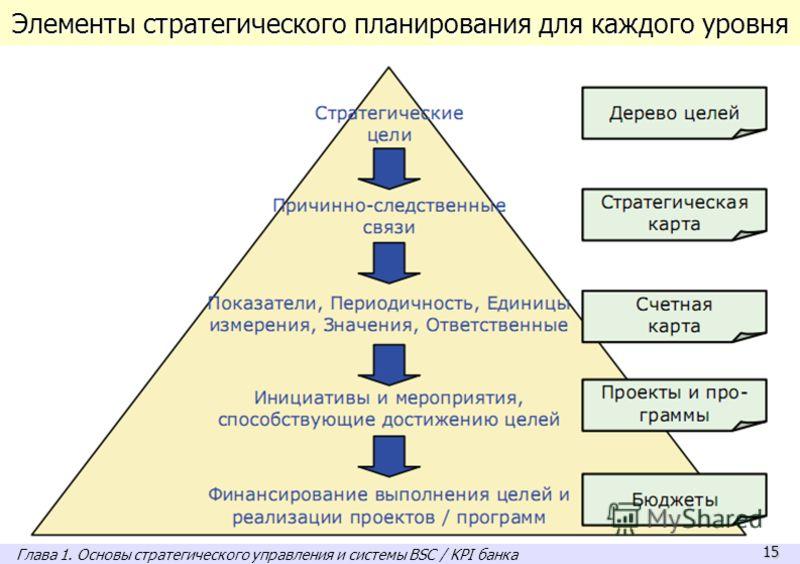 15 Элементы стратегического планирования для каждого уровня Глава 1. Основы стратегического управления и системы BSC / KPI банка