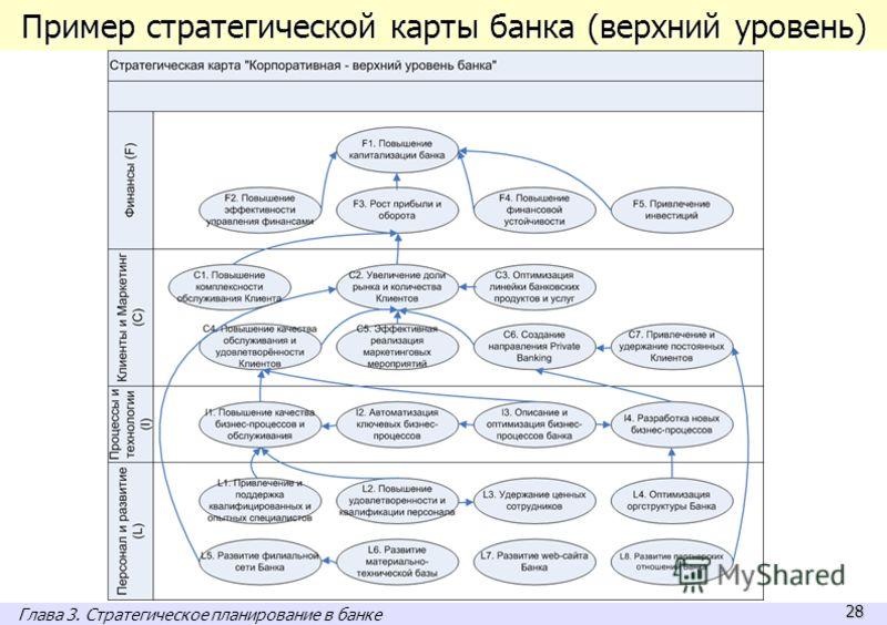28 Пример стратегической карты банка (верхний уровень) Глава 3. Стратегическое планирование в банке