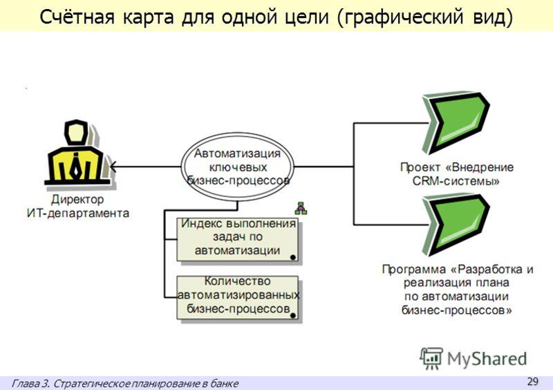 29 Счётная карта для одной цели (графический вид) Глава 3. Стратегическое планирование в банке