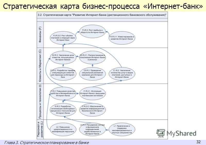 32 Стратегическая карта бизнес-процесса «Интернет-банк» Глава 3. Стратегическое планирование в банке
