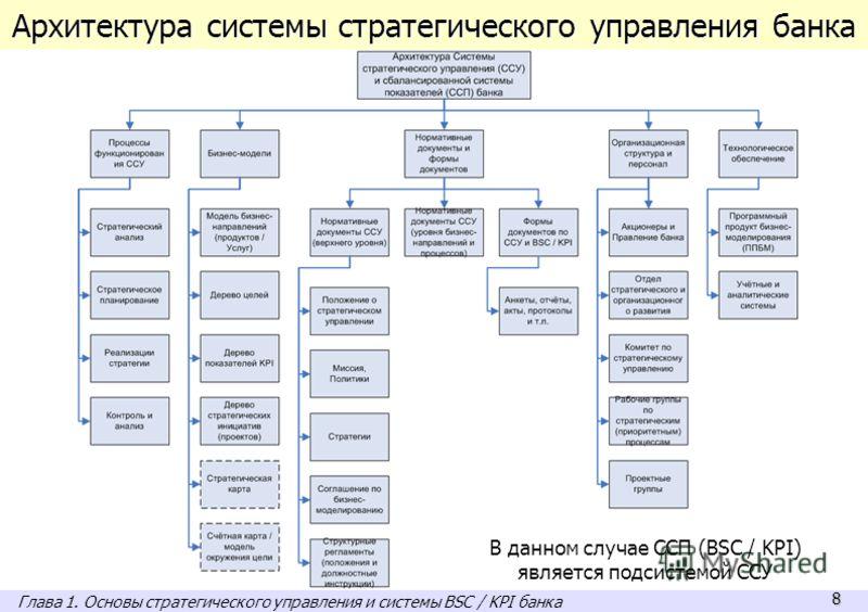 8 Архитектура системы стратегического управления банка В данном случае ССП (BSC / KPI) является подсистемой ССУ Глава 1. Основы стратегического управления и системы BSC / KPI банка