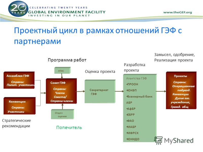 Проектный цикл в рамках отношений ГЭФ с партнерами Попечитель Оценка проекта Разработка проекта Замысел, одобрение, Реализация проекта Программа работ Стратегические рекомендации