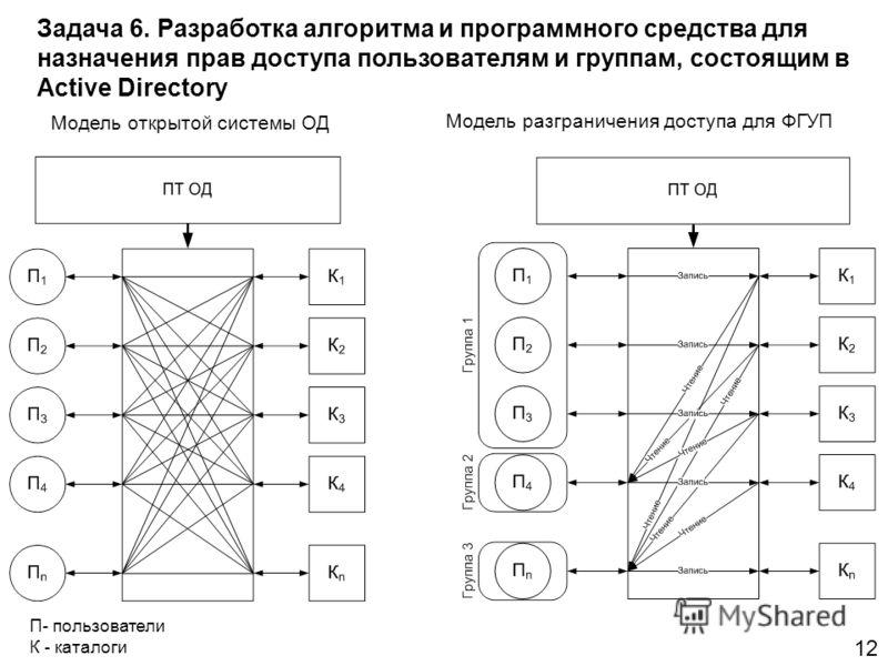 Задача 6. Разработка алгоритма и программного средства для назначения прав доступа пользователям и группам, состоящим в Active Directory 12 Модель открытой системы ОД Модель разграничения доступа для ФГУП П- пользователи К - каталоги