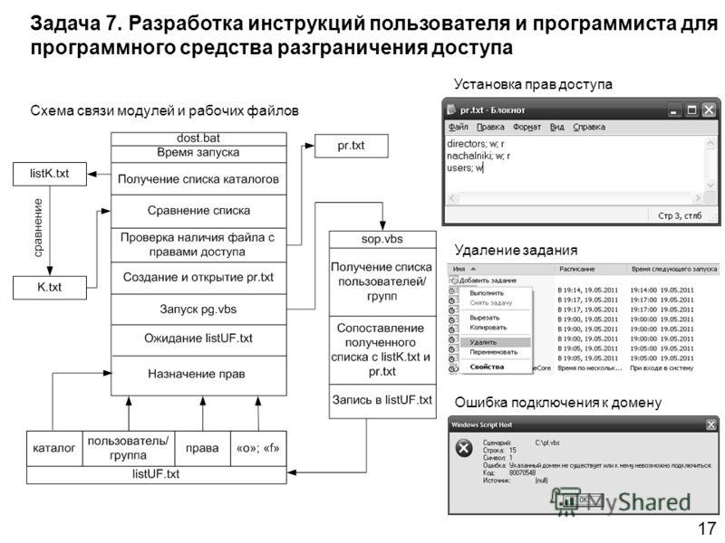 Схема связи модулей и рабочих файлов Ошибка подключения к домену Удаление задания Установка прав доступа Задача 7. Разработка инструкций пользователя и программиста для программного средства разграничения доступа 17