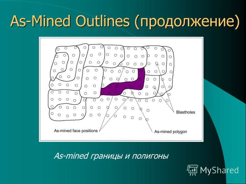 As-Mined Outlines (продолжение) As-mined границы и полигоны