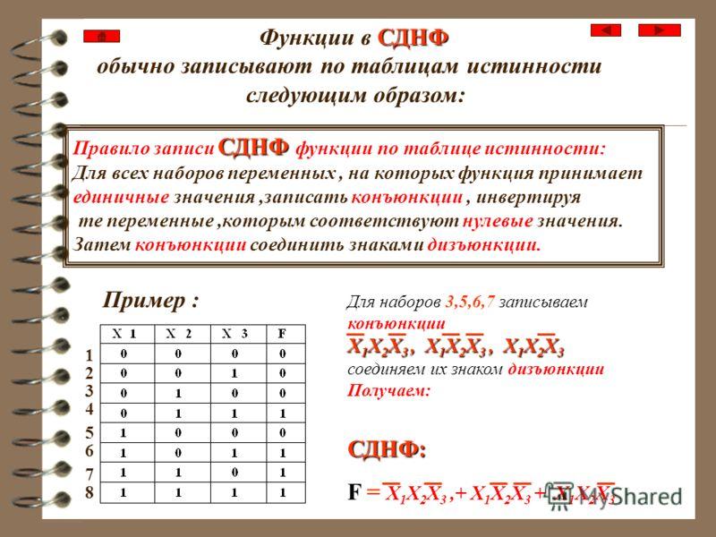 Примеры СДНФ и СКНФ СДНФ F = X 1 X 2 X 3 +X 1 X 2 X 3 + X 1 X 2 X 3 +Х 1 Х 2 Х 3 - СДНФ СКНФ F = (X 1 +X 2 +X 3 ) *(X 1 +X 2 +X 3 ) *( X 1 +X 2 +X 3 ) *(Х 1 +Х 2 +Х 3 ) - СКНФ СДНФ F = X 1 X 2 +X 1 X 2 + X 1 X 2 - СДНФ СКНФ F = (X 1 +X 2 ) *(X 1 +X 2