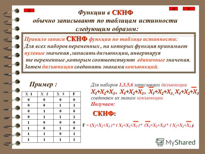 СДНФ Правило записи СДНФ функции по таблице истинности: Для всех наборов переменных, на которых функция принимает единичные значения,записать конъюнкции, инвертируя те переменные,которым соответствуют нулевые значения. Затем конъюнкции соединить знак