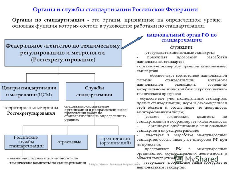 21 Органы и службы стандартизации Российской Федерации Органы по стандартизации - это органы, признанные на определенном уровне, основная функция которых состоит в руководстве работами по стандартизации. Федеральное агентство по техническому регулиро