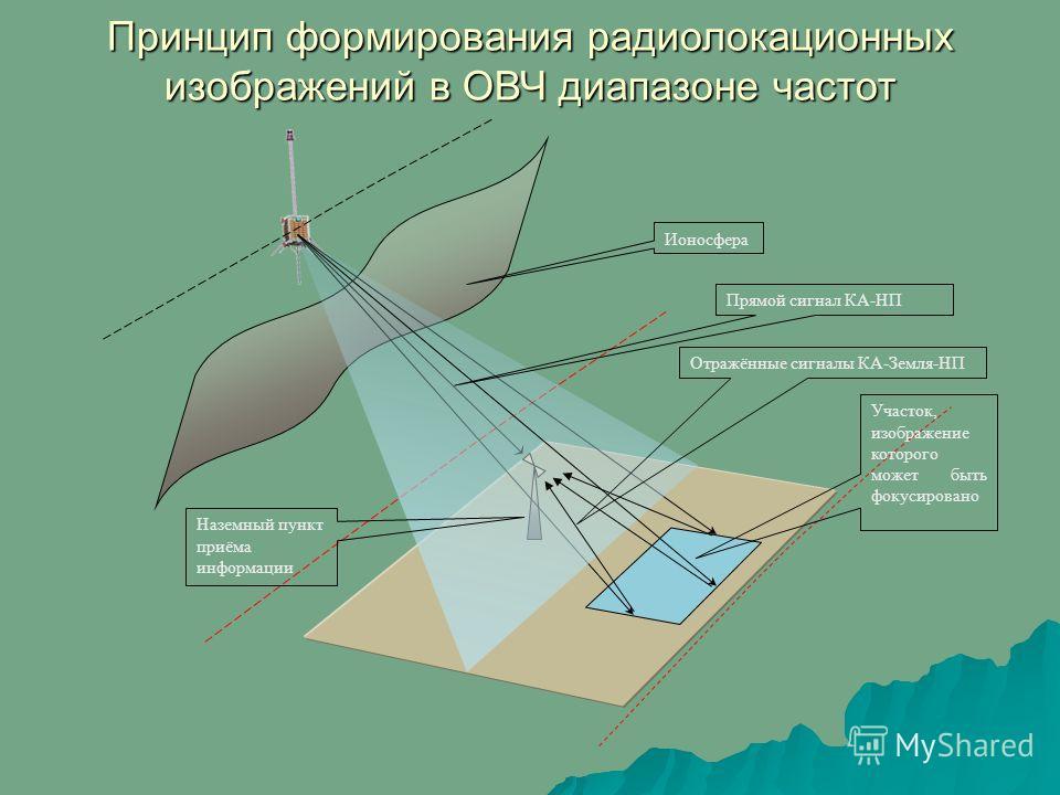 Принцип формирования радиолокационных изображений в ОВЧ диапазоне частот Ионосфера Наземный пункт приёма информации Отражённые сигналы КА-Земля-НП Прямой сигнал КА-НП Участок, изображение которого может быть фокусировано