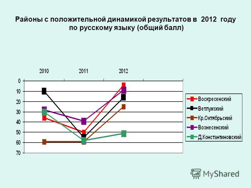 Районы с положительной динамикой результатов в 2012 году по русскому языку (общий балл)