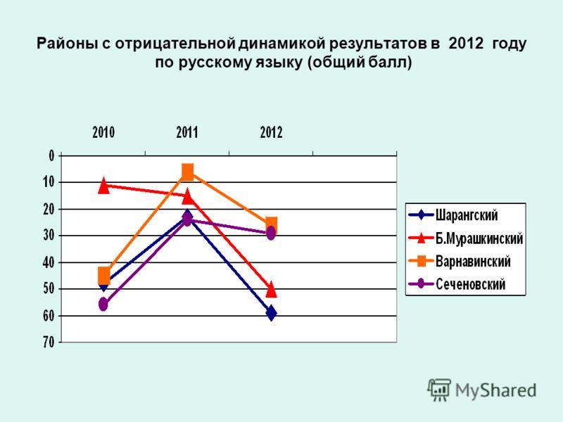 Районы с отрицательной динамикой результатов в 2012 году по русскому языку (общий балл)