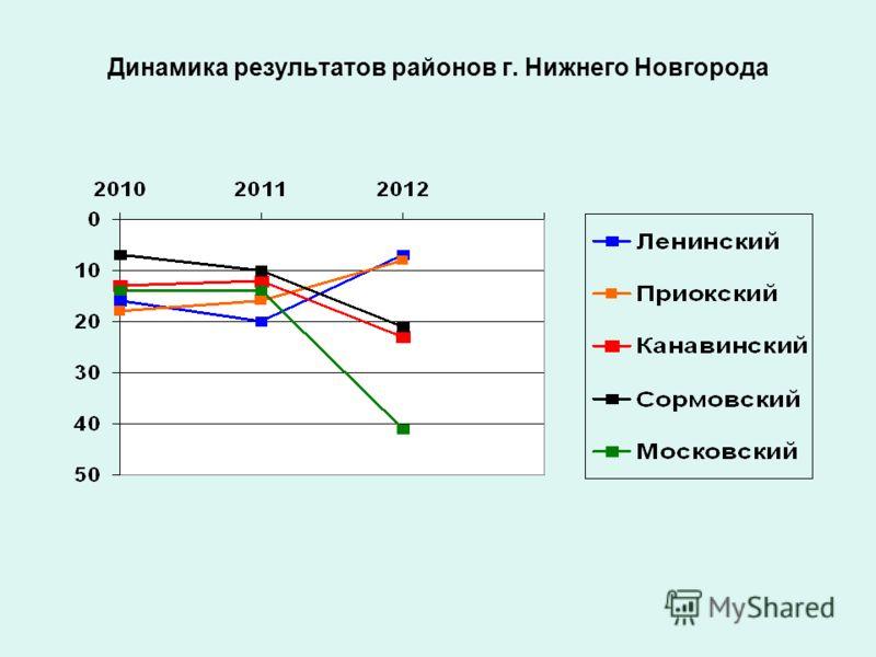 Динамика результатов районов г. Нижнего Новгорода