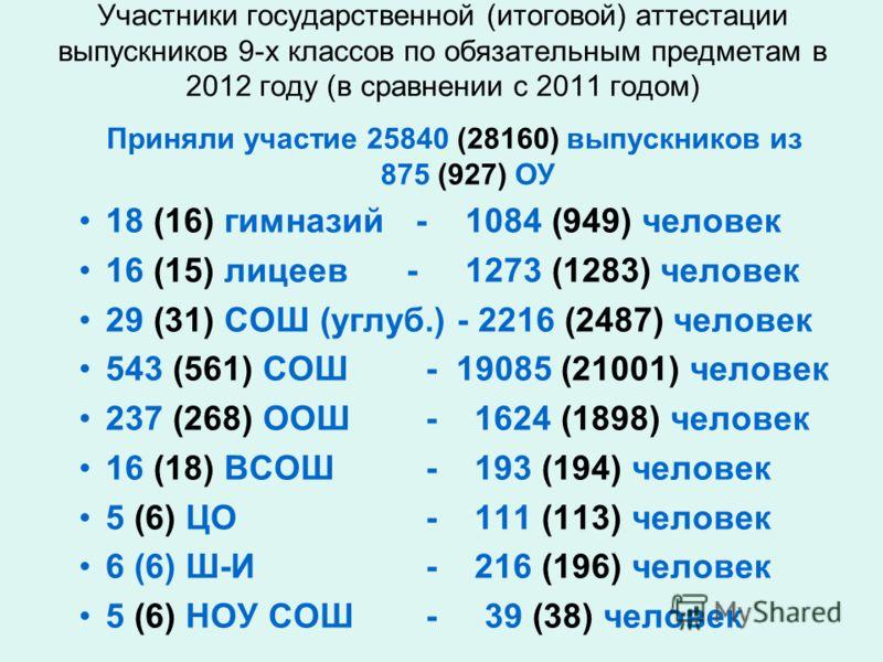 Участники государственной (итоговой) аттестации выпускников 9-х классов по обязательным предметам в 2012 году (в сравнении с 2011 годом) Приняли участие 25840 (28160) выпускников из 875 (927) ОУ 18 (16) гимназий - 1084 (949) человек 16 (15) лицеев -