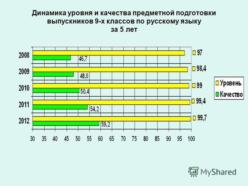 Динамика уровня и качества предметной подготовки выпускников 9-х классов по русскому языку за 5 лет