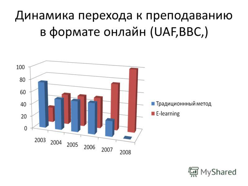 Динамика перехода к преподаванию в формате онлайн (UAF,BBC,)