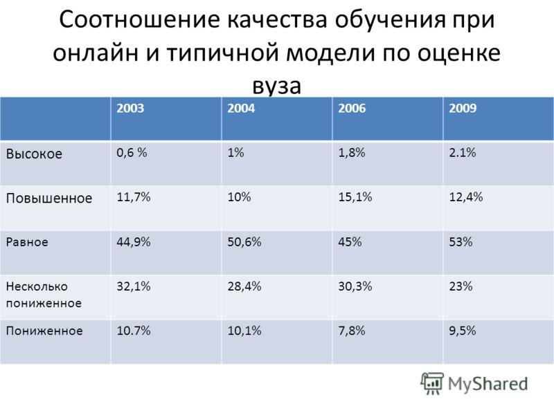 Соотношение качества обучения при онлайн и типичной модели по оценке вуза 2003200420062009 Высокое 0,6 %1%1,8%2.1% Повышенное 11,7%10%15,1%12,4% Равное44,9%50,6%45%53% Несколько пониженное 32,1%28,4%30,3%23% Пониженное10.7%10,1%7,8%9,5%