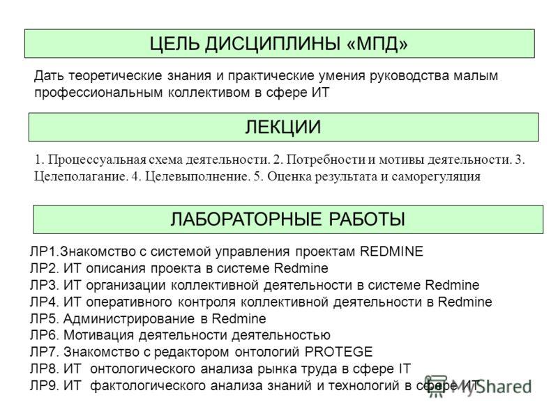 ЦЕЛЬ ДИСЦИПЛИНЫ «МПД» ЛР1.Знакомство с системой управления проектам REDMINE ЛР2. ИТ описания проекта в системе Redmine ЛР3. ИТ организации коллективной деятельности в системе Redmine ЛР4. ИТ оперативного контроля коллективной деятельности в Redmine Л
