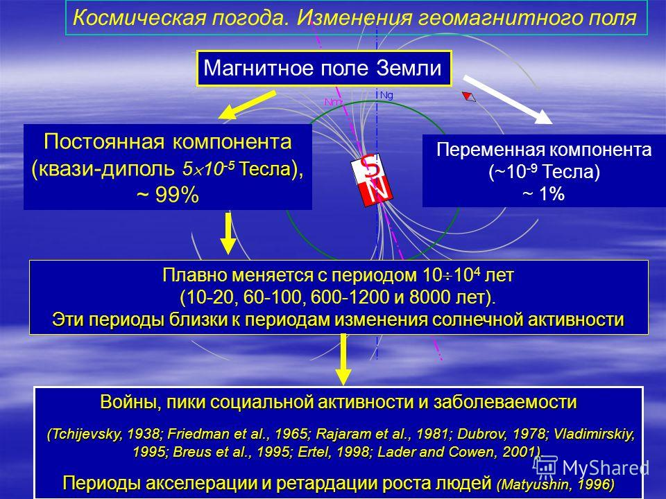Магнитное поле Земли Постоянная компонента Тесла (квази-диполь 5 10 -5 Тесла ), ~ 99% Переменная компонента (~10 -9 Тесла) ~ 1% Плавно меняется с периодом 10 10 4 лет (10-20, 60-100, 600-1200 и 8000 лет). Эти периоды близки к периодам изменения солне