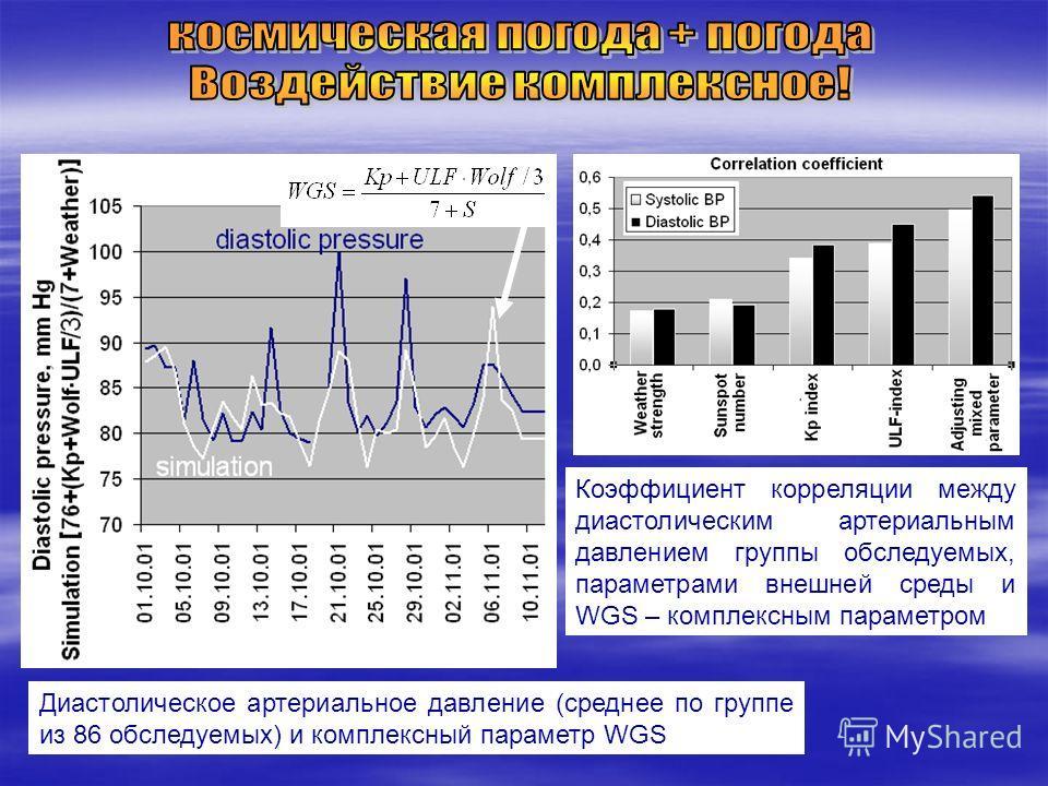 Коэффициент корреляции между диастолическим артериальным давлением группы обследуемых, параметрами внешней среды и WGS – комплексным параметром Диастолическое артериальное давление (среднее по группе из 86 обследуемых) и комплексный параметр WGS