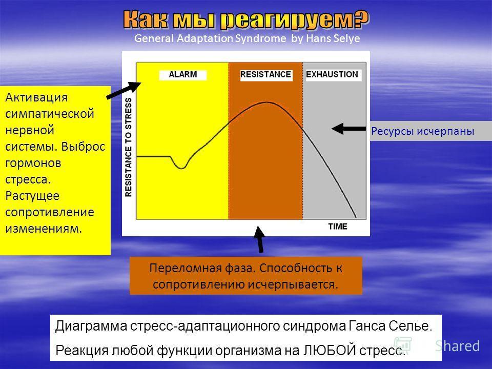 Ресурсы исчерпаны General Adaptation Syndrome by Hans Selye Диаграмма стресс-адаптационного синдрома Ганса Селье. Реакция любой функции организма на ЛЮБОЙ стресс. Активация симпатической нервной системы. Выброс гормонов стресса. Растущее сопротивлени