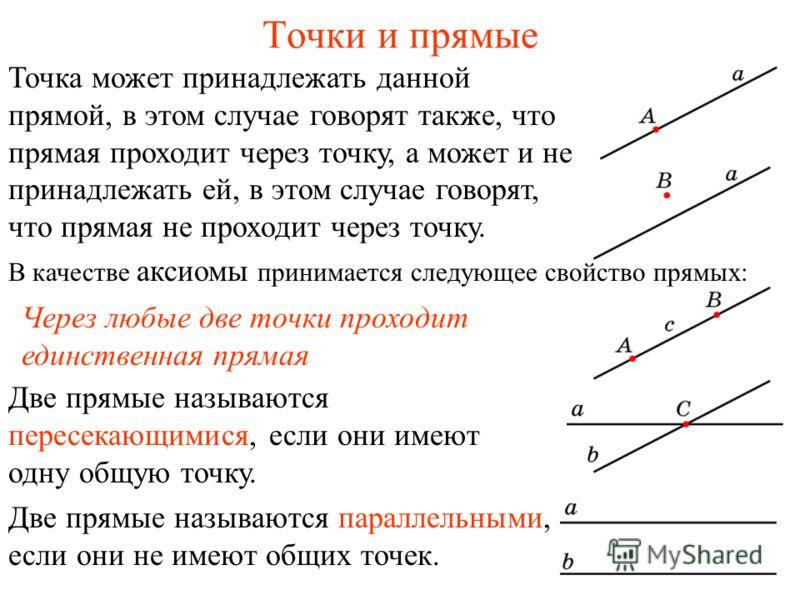 Точки и прямые Две прямые называются пересекающимися, если они имеют одну общую точку. Две прямые называются параллельными, если они не имеют общих точек. В качестве аксиомы принимается следующее свойство прямых: Через любые две точки проходит единст