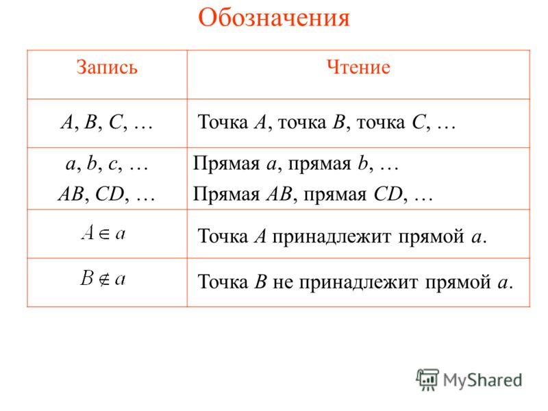 Обозначения ЗаписьЧтение Точка A, точка B, точка C, …A, B, C, … a, b, c, … AB, CD, … Прямая a, прямая b, … Прямая AB, прямая CD, … Точка A принадлежит прямой a. Точка B не принадлежит прямой a.