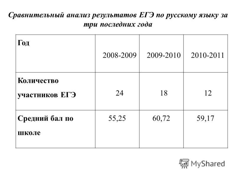 Год 2008-20092009-20102010-2011 Количество участников ЕГЭ 241812 Средний бал по школе 55,2560,7259,17 Сравнительный анализ результатов ЕГЭ по русскому языку за три последних года