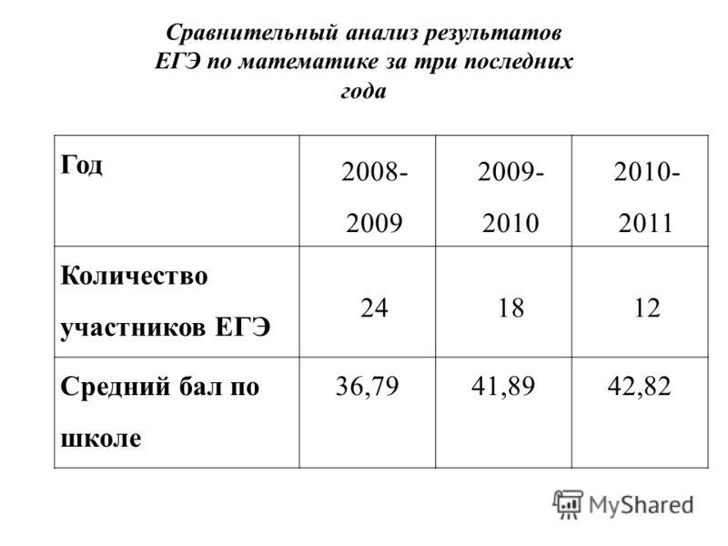 Год 2008- 2009 2009- 2010 2010- 2011 Количество участников ЕГЭ 241812 Средний бал по школе 36,7941,8942,82 Сравнительный анализ результатов ЕГЭ по математике за три последних года