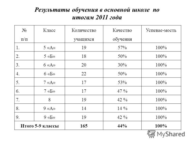 п/п Класс Количество учащихся Качество обучения Успевае-мость 1. 5 «А»1957%100% 2. 5 «Б»1850%100% 3. 6 «А»2030%100% 4. 6 «Б»2250%100% 5. 7 «А»1753%100% 6. 7 «Б»1747 %100% 7. 81942 %100% 8. 9 «А»1414 %100% 9. 9 «Б»1942 %100% Итого 5-9 классы16544%100%