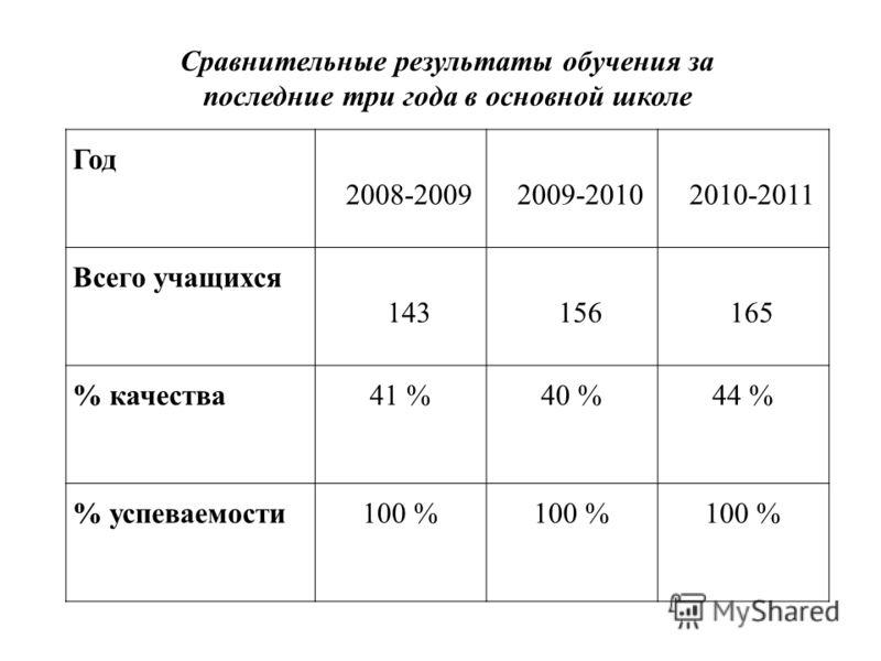 Год 2008-20092009-20102010-2011 Всего учащихся 143156165 % качества41 %40 %44 % % успеваемости100 % Сравнительные результаты обучения за последние три года в основной школе
