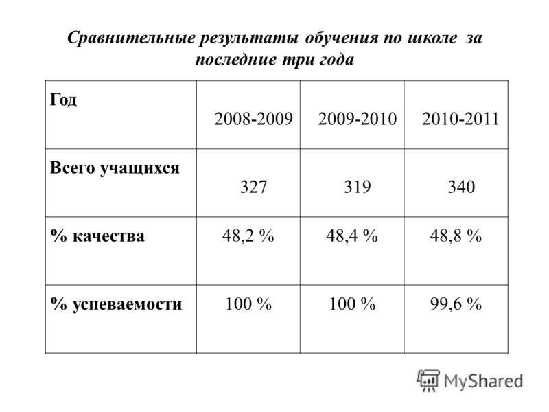 Год 2008-20092009-20102010-2011 Всего учащихся 327319340 % качества48,2 %48,4 %48,8 % % успеваемости100 % 99,6 % Сравнительные результаты обучения по школе за последние три года