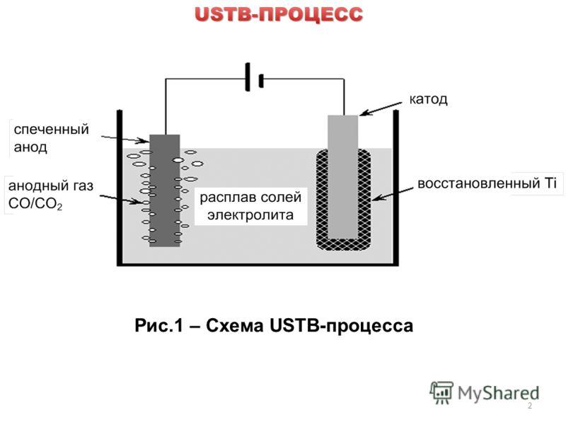 2 Рис.1 – Схема USTB-процесса