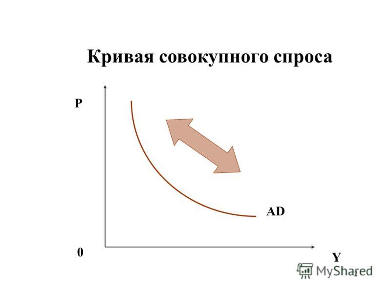 12 Кривая совокупного спроса P Y 0 AD