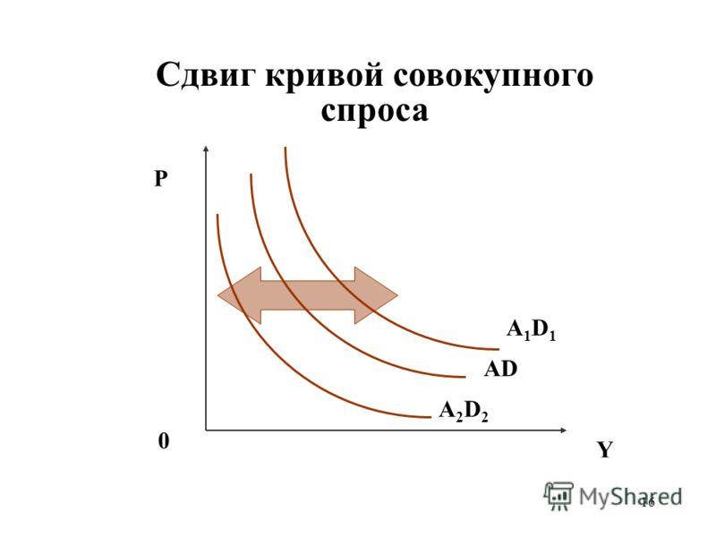 16 Сдвиг кривой совокупного спроса P Y 0 AD A1D1A1D1 A2D2A2D2