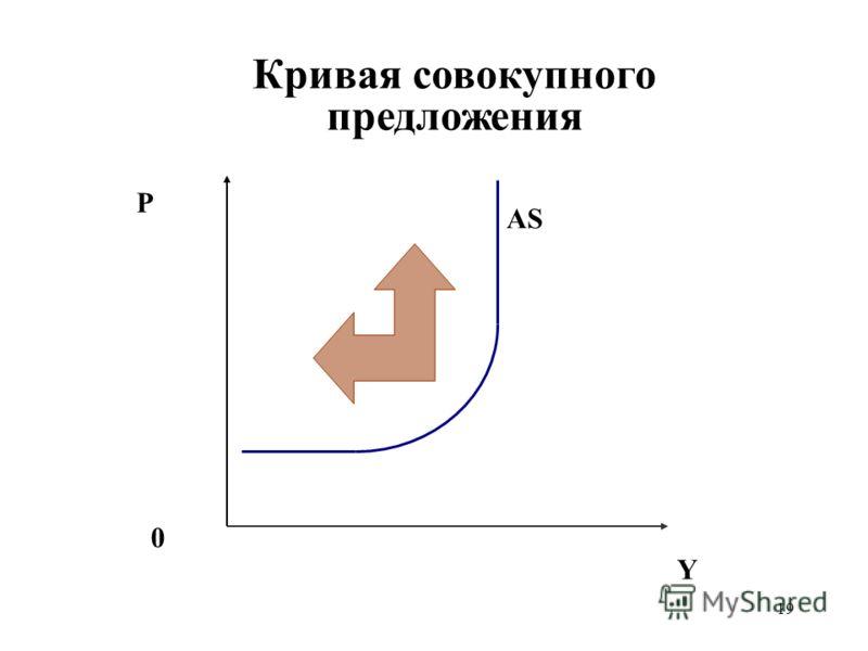 19 Кривая совокупного предложения P Y 0 AS