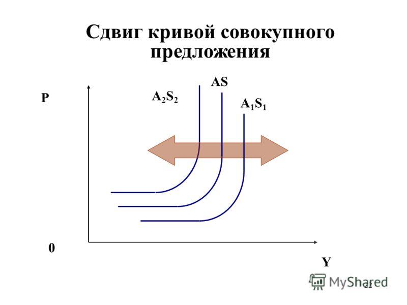 22 Сдвиг кривой совокупного предложения P Y 0 AS A2S2A2S2 A1S1A1S1