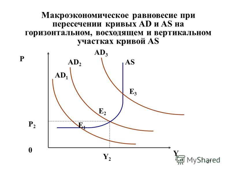 27 Макроэкономическое равновесие при пересечении кривых AD и AS на горизонтальном, восходящем и вертикальном участках кривой AS P AD 2 AS 0 Y Y2Y2 P2P2 Е2Е2 AD 1 AD 3 Е1Е1 Е3Е3