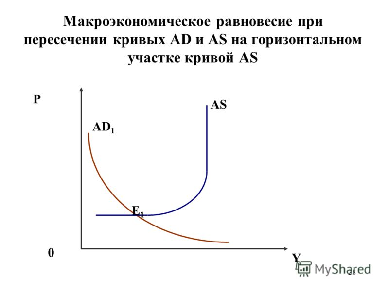 28 Макроэкономическое равновесие при пересечении кривых AD и AS на горизонтальном участке кривой AS P 0 AD 1 Е1Е1 Y AS